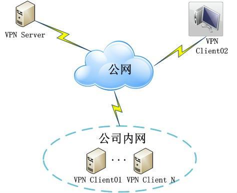 ubuntu12.04下openvpn安装和客户端配置