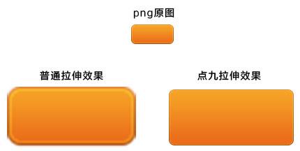 "andriod平台""点九"" .9.png设计介绍 三联"
