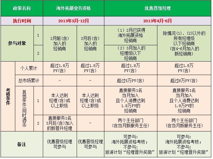 天狮4-6月优惠政策