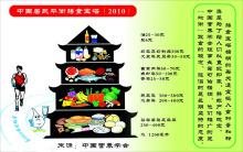 中国居民平衡膳食宝塔