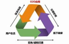 O2O营销模式 特点