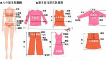 基本服装样式尺寸测量图示