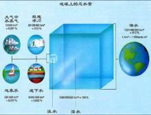 地球上的总水量