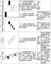 基础组合(K线图)