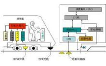 中国铁路调度指挥系统