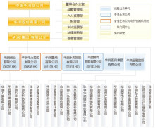 华润(集团)有限公司企业架构