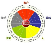 CRM分布图