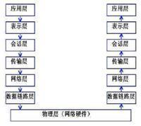 网络七层协议