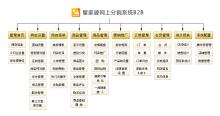 B2B网上分销系统