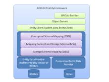 ADO.NET Entity Framework 架构图