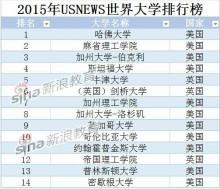 2015年全球大学排行榜