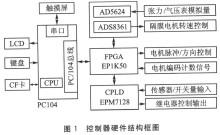 控制器硬件结构框图