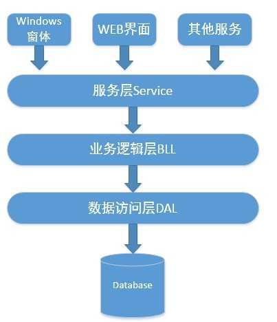 结构一般分为三层,从下至上分别为:数据访问层,业务逻辑层(又或称为图片