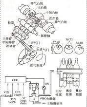 ecm指令vtec电磁阀开启液压油道图片