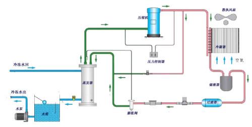 冷水机的工作原理是蒸气压缩式制冷,也即是利用液态制冷剂汽化时吸热图片