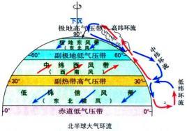 中纬环流和高纬环流 在地表,副热带高压地区的气压较高,因此气流向图片