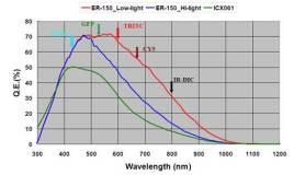 恒曲线法和恒机械法两种方法所极化出的测绘电位有何不同电流设计制造及其自动化图片