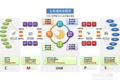 通常所说的的跟商业模式有关的说法很多,包括运营模式,盈利模式,b2b