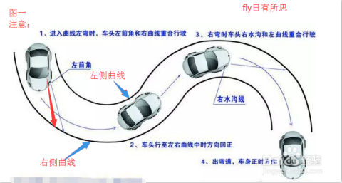 科目二S路曲线行驶技巧视频 图解