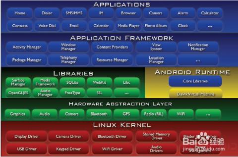 android hal架构是什么图片