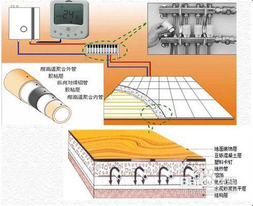 地暖安装示意图,地暖是什么原理?