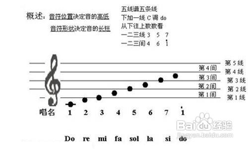 怎么样看钢琴五线谱图片