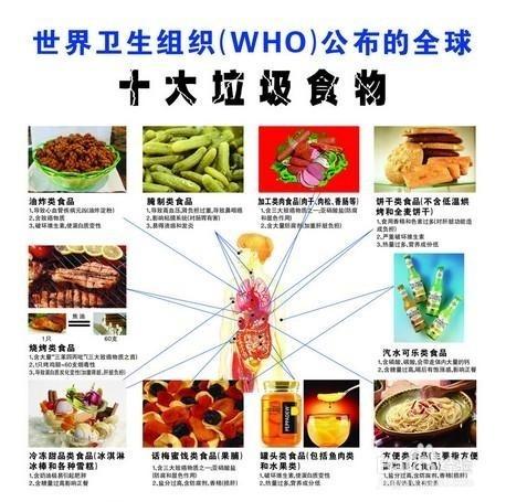 垃圾食品对儿童的危害图片