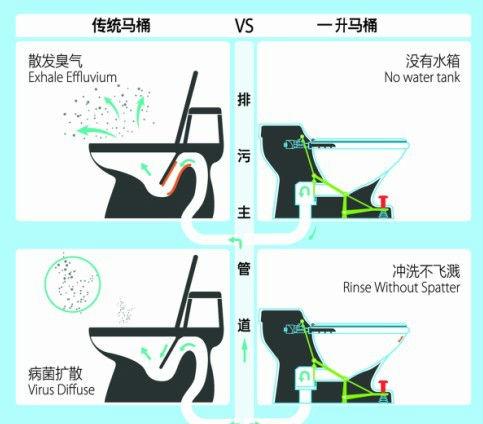 蹲坑式马桶结构图_坐式马桶结构图_抽水马桶结构图图片