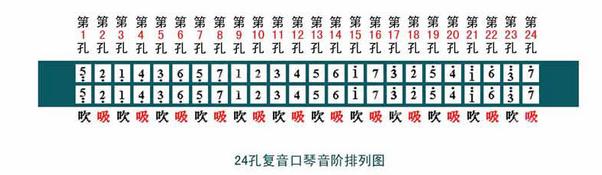 首先我们看24孔口琴音阶排列,最规律的就是第9孔开始的中音区的音阶了图片