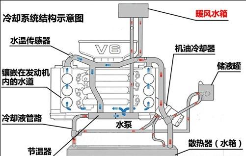 暖风水箱的工作原理及结构与 汽车空调为何没暖风 高清图片