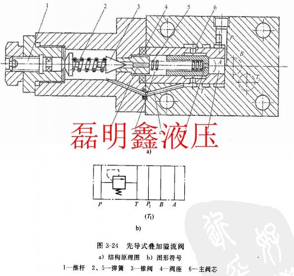叠加式流量控制阀的工作原理与一般液压阀基本相同,但在具体结构和图片