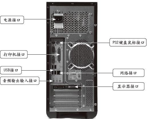 电脑显示器+音箱和数字电视机顶盒怎么连接?图片