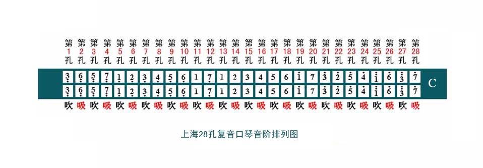 28孔口琴跟24孔口琴吹奏方式都一样,只是28孔口琴音域比较广而已.图片