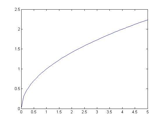 y_y=根号x 的图像是怎样的?