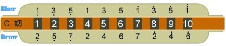 24孔c调口琴音阶图; 十孔口琴音阶图,低音部分不会吹; 24口琴音阶图图片