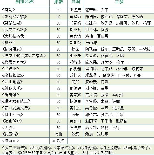 兰陵王电视剧 横店2012年7.8月有什么电影或电视剧再拍 高清图片