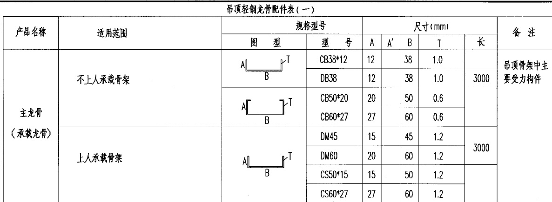 根据03j502-2内装修-室内吊顶图集,龙骨作为主要点时,cb为c型不(b)上指接板家具设计龙骨图片
