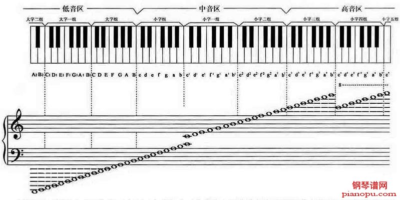 五线谱音阶基本是固定图片