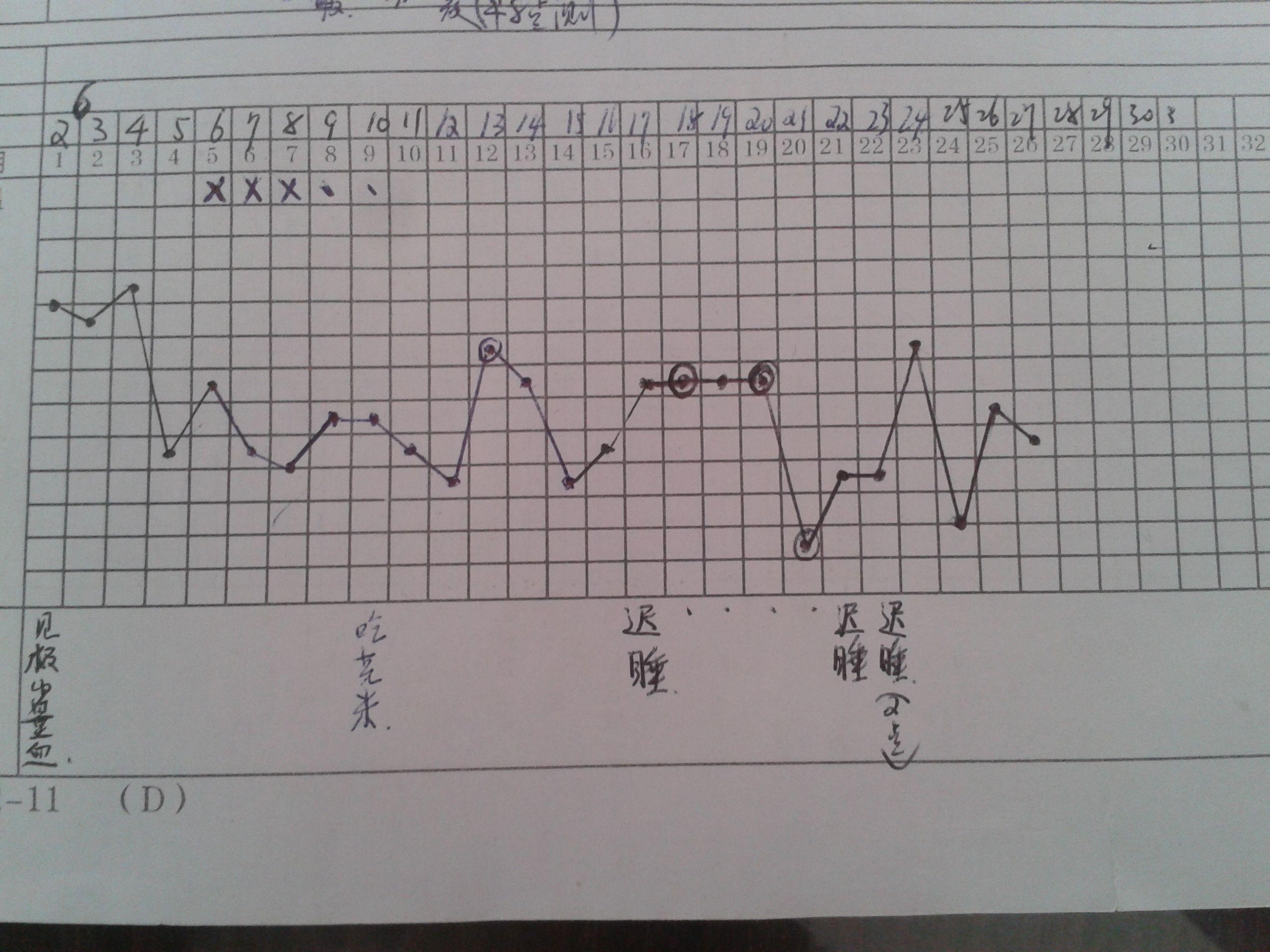 月经量少周期短怎么调