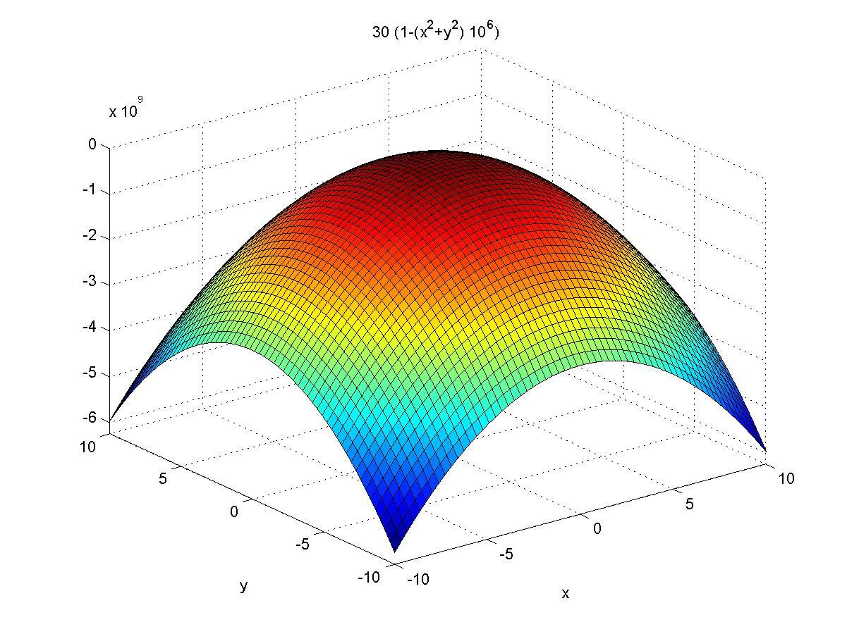 肉体��-�X{�X{�[�z�_用数学方法画 z=30(1-(x^2 y^2)10^6)的图的程序