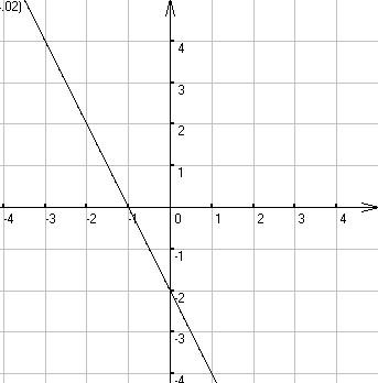 y等于x的负二的图像