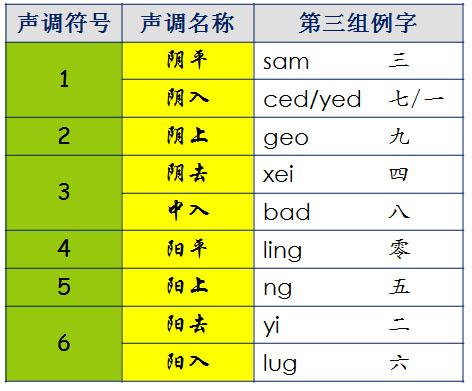 着数的粤语拼音