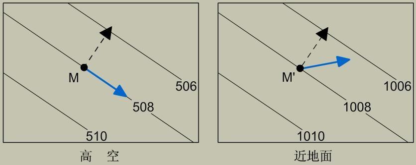 但在绘制风向时,画出水平气压梯度力作为风向的参考依据即可.图片