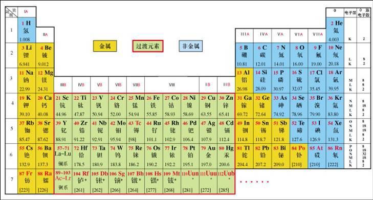 求一张元素周期表表做手机桌面图片