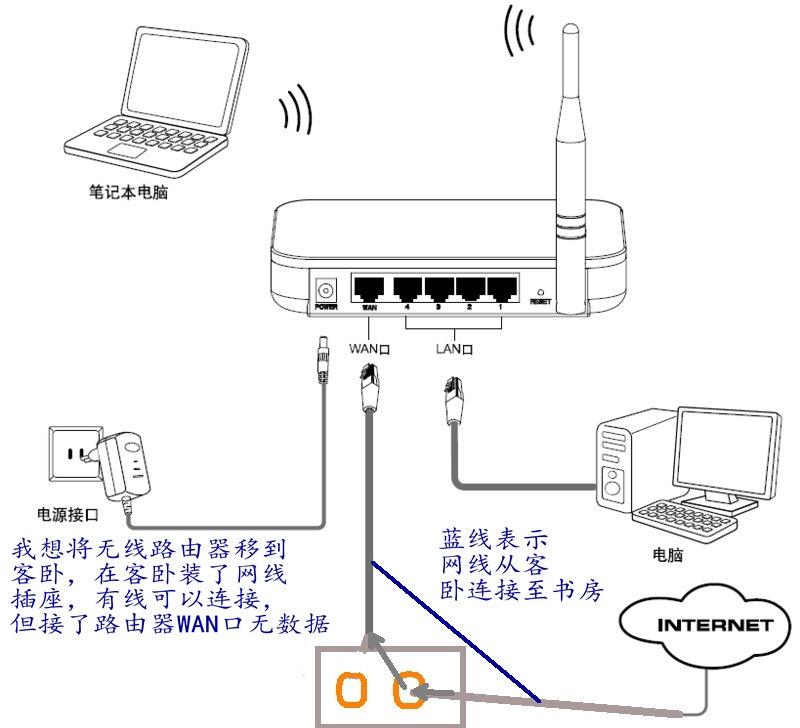 新装光钎宽带如何设置无线路由器