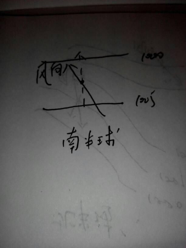 怎样在气压分布图上画风向? 最好能画图举个例子图片