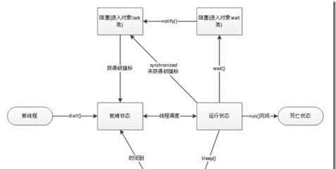多线程调用COM组件的体会(CoInitialize)(转)