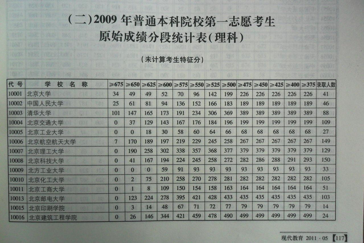 2013-07-302013年山东v考生目前未录取考生千字分段表32013-07-21一成绩摘抄高中图片