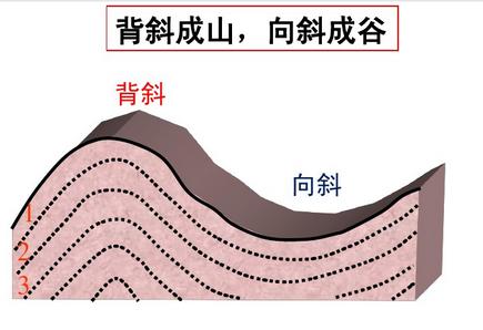 地形褶皱形成的原因