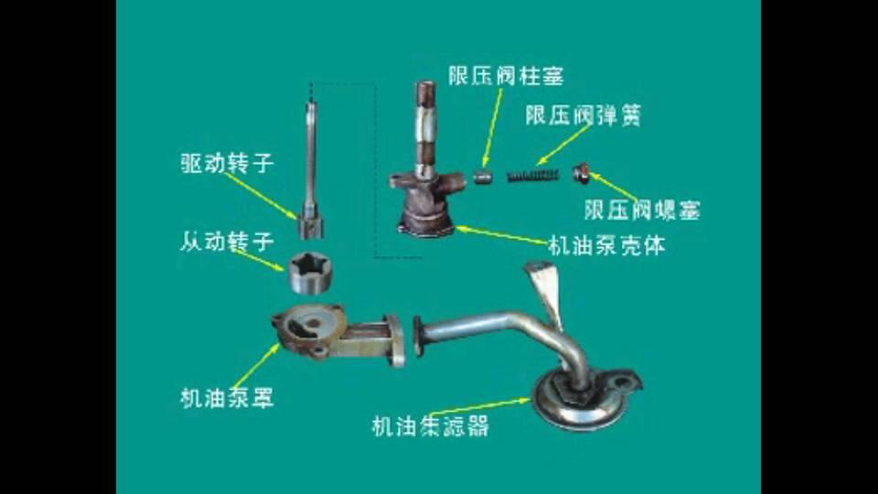 例如油道堵塞,机油泵工作的话就会建立高压,最终损坏,有了限压阀就是图片
